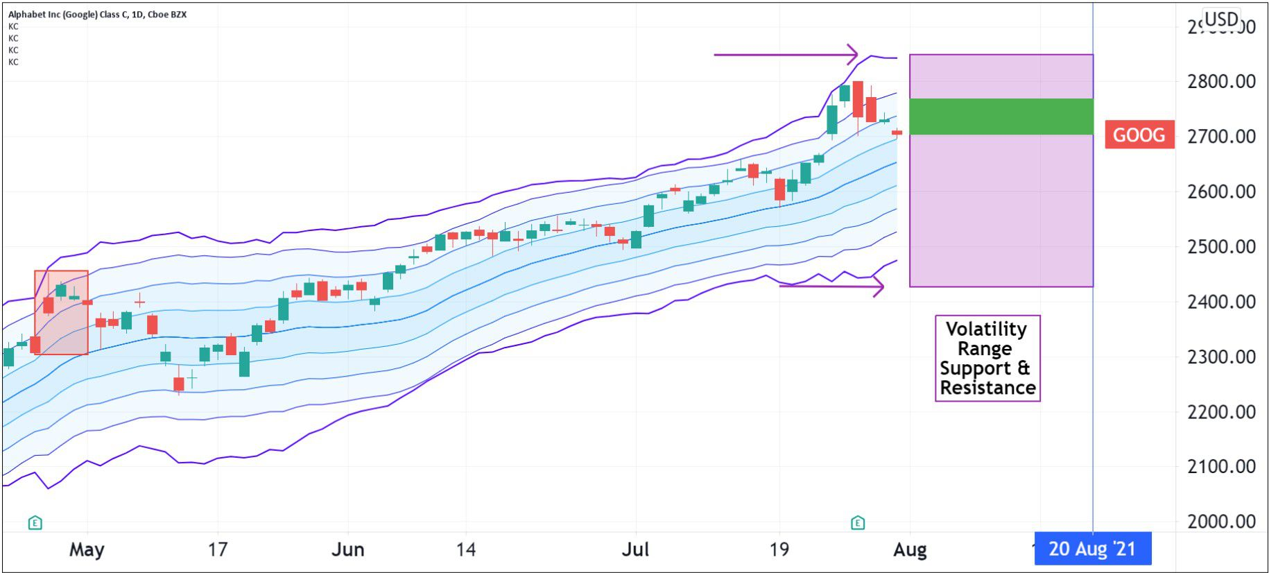 Volatility pattern for Alphabet Inc. (GOOG)