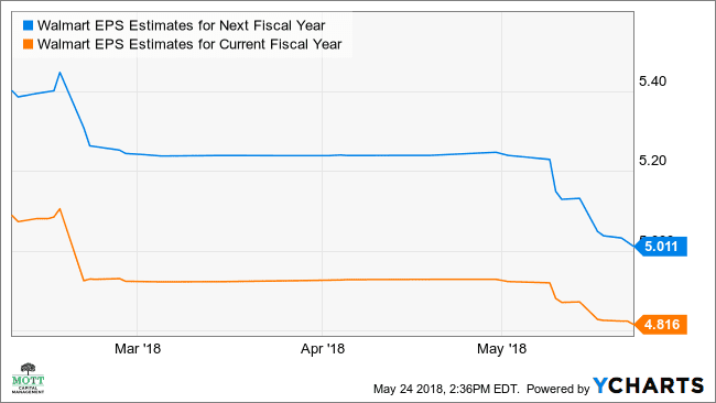 WMT EPS Estimates for Next Fiscal Year Chart