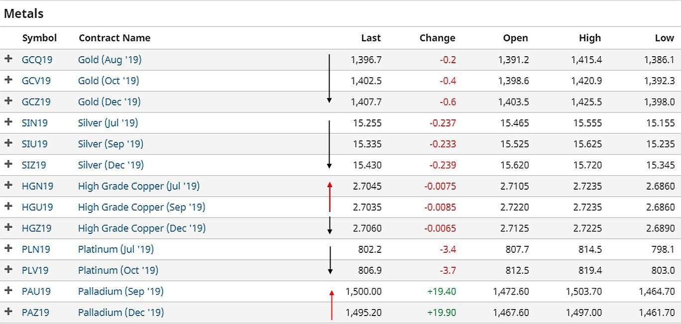 Commodity Futures Prices Showing Normal and Inverted Conditions