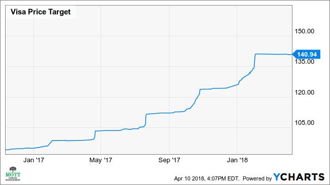 V Price Target Chart