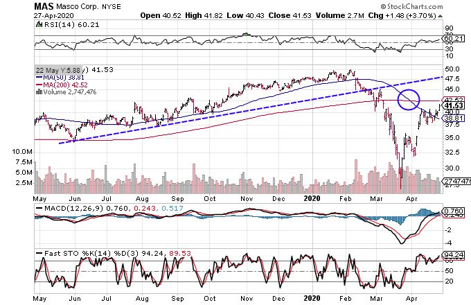 Chart showing the share price performance of Masco Corporation (MAS)