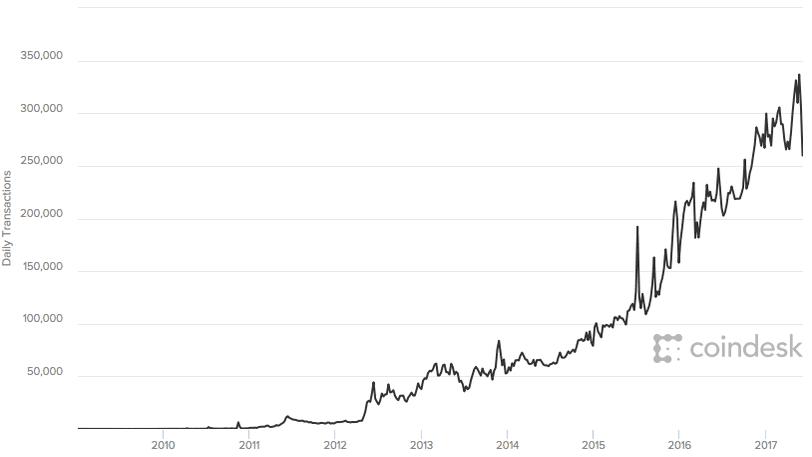 futures trading bitcoin reddit