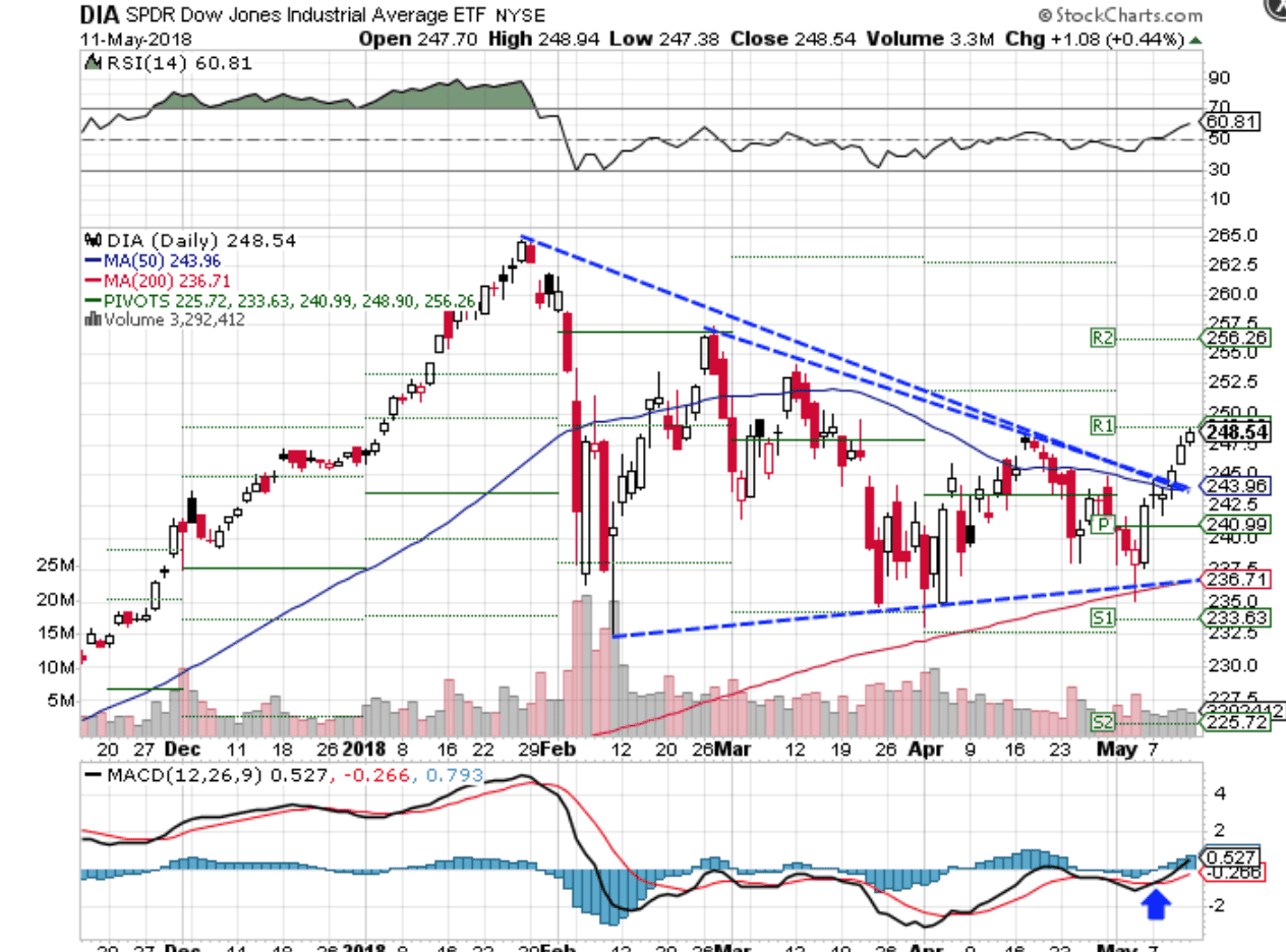 Stocks End the Week Sharply Higher