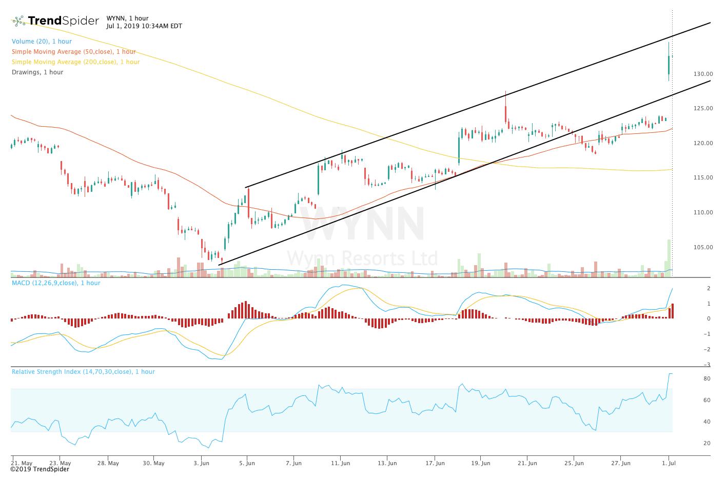 Wynn Stock Breaks Out as Macau Gaming Revenue Soars