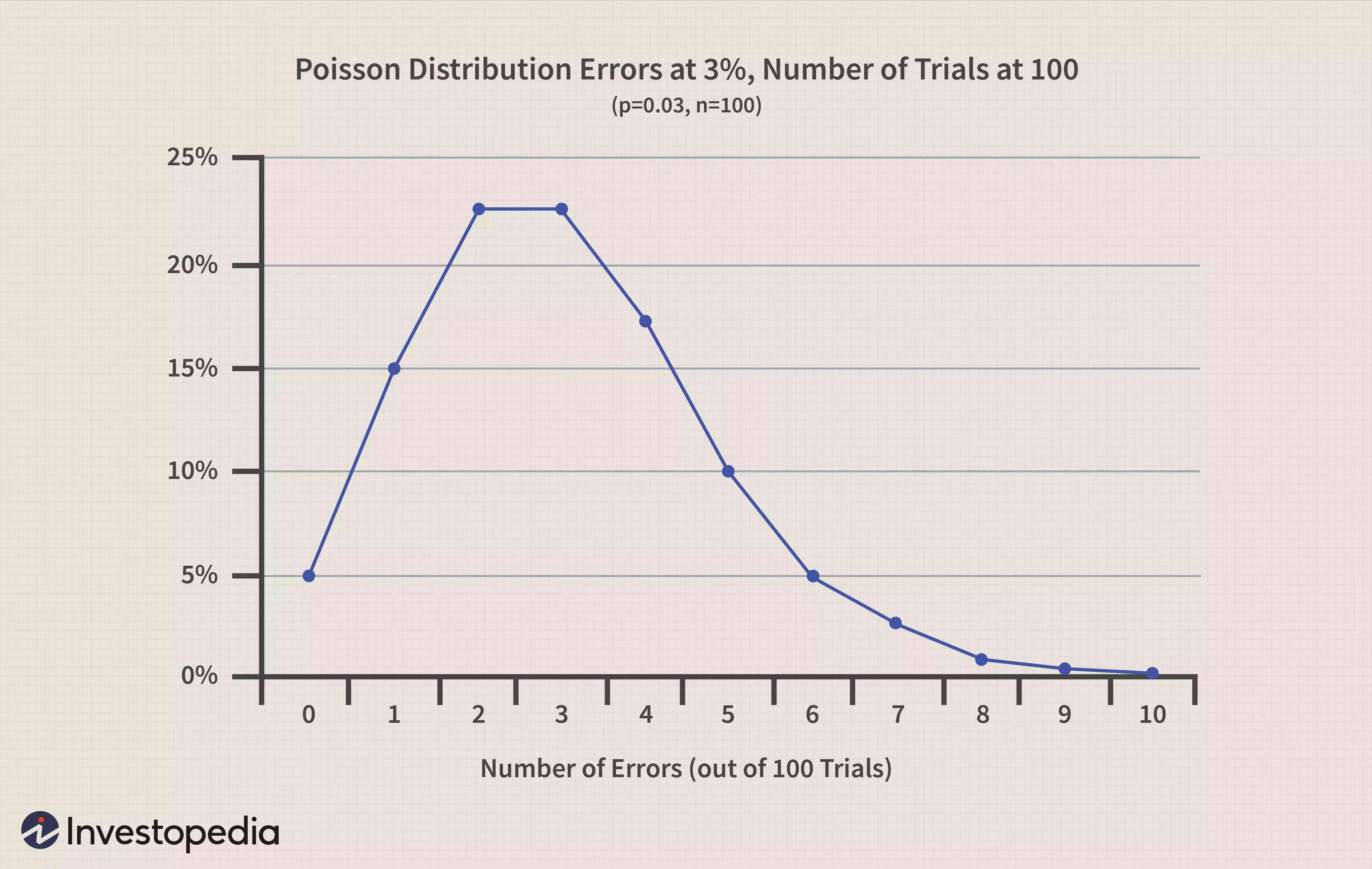 Poisson Distribution Example