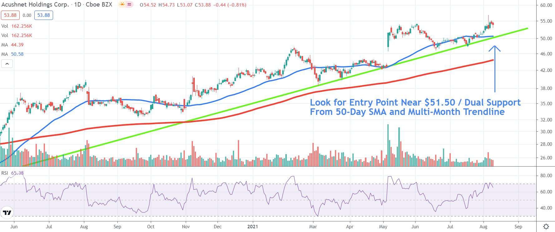 Chart depicting the share price of Acushnet Holdings Corp. (GOLF)