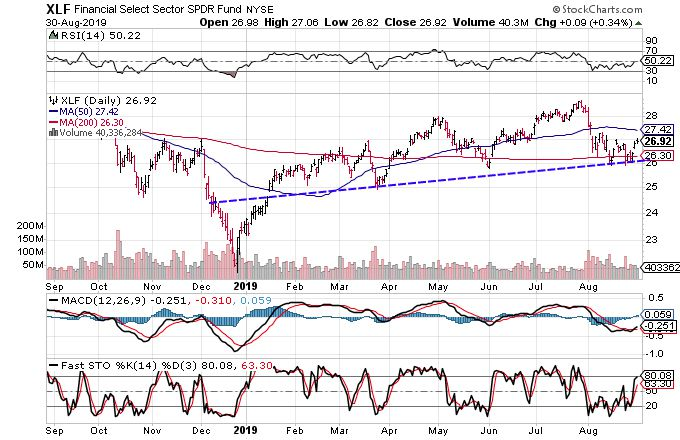 3 Charts That Suggest Financials Are Headed Higher
