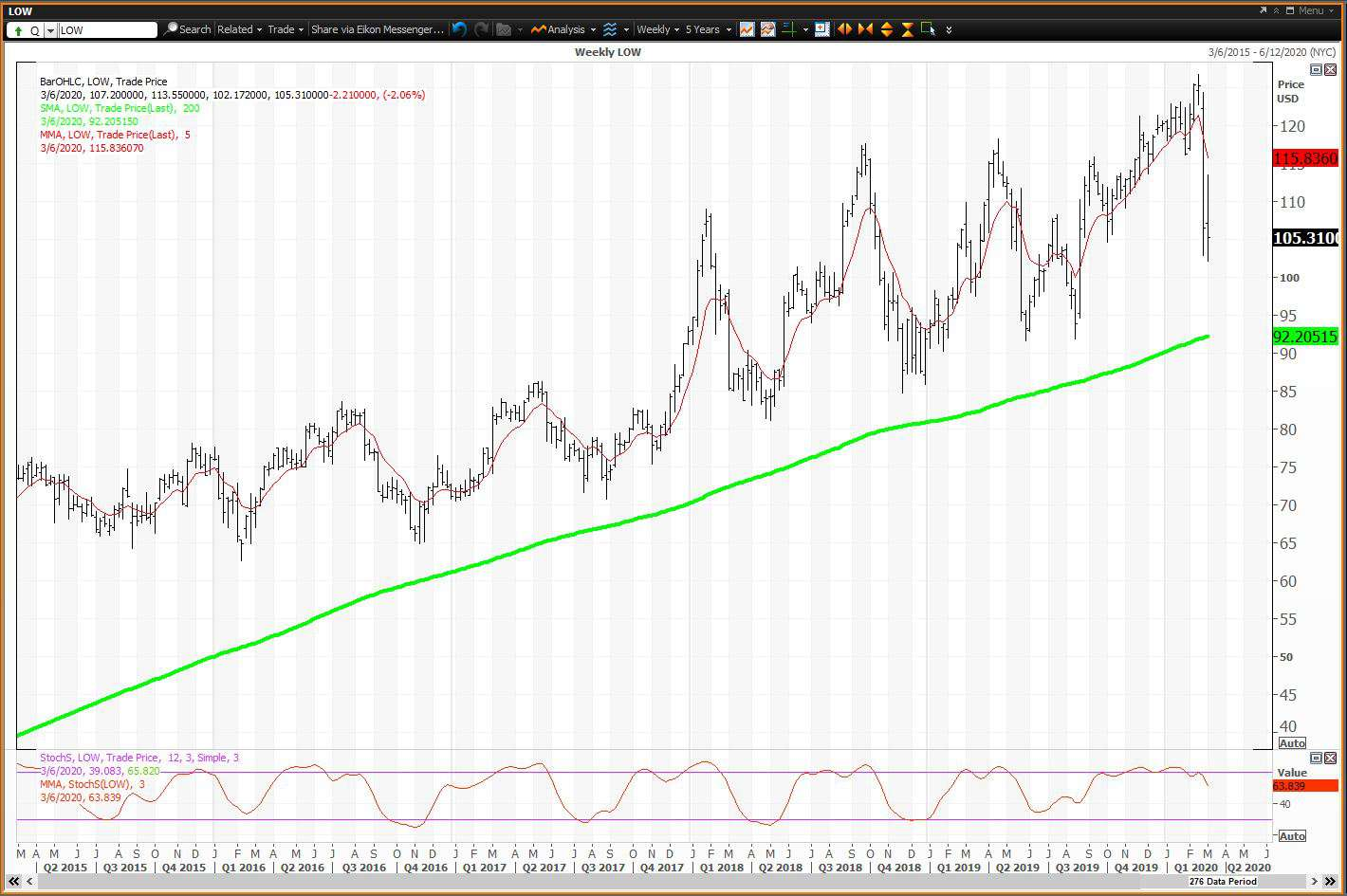 Weekly chart showing the share price performance of Lowe's Companies, Inc. (LOW)