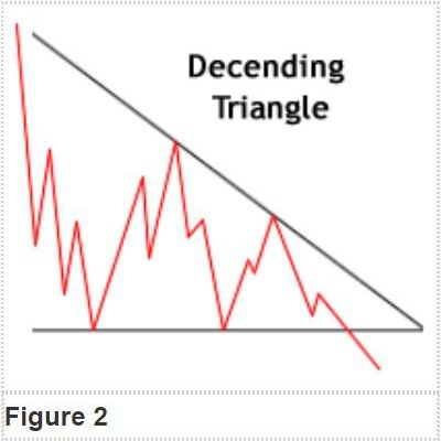Upside Down Triangle Meaning >> Triangles A Short Study In Continuation Patterns