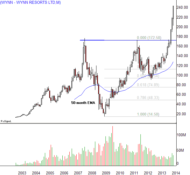 New Ways to Trade the Cup and Handle Pattern