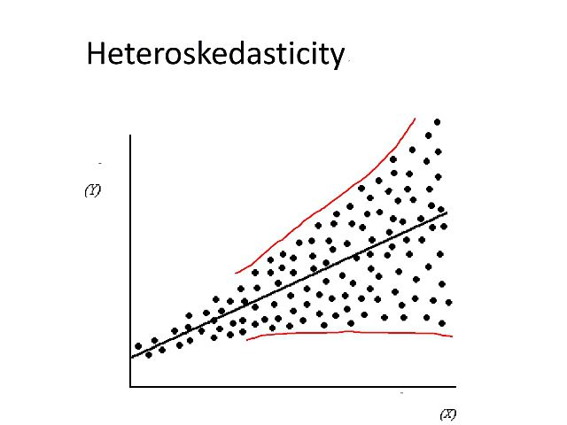 Heteroskedasticity Definition