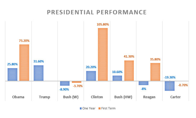 Where was the Dow Jones when Obama took office?