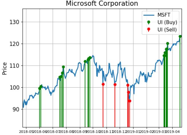 Microsoft Shares Are Signaling Buy Activity