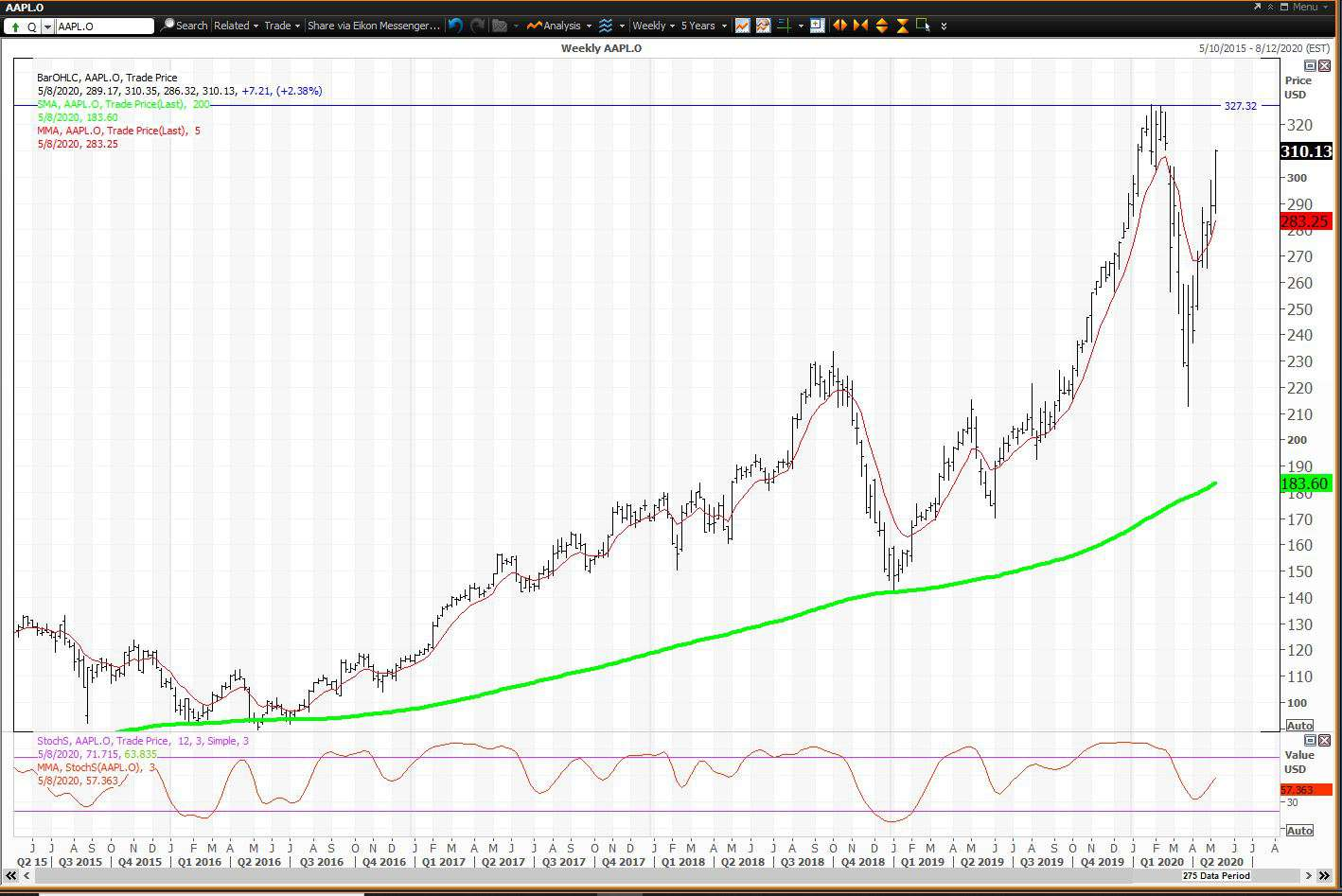 Weekly chart showing the share price performance of Apple Inc. (AAPL)