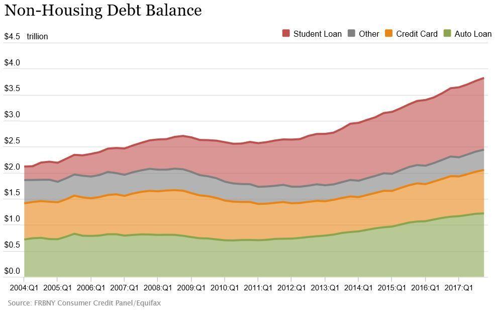 American Debt Auto Loan Balances Total 1 22 Trillion In 4q 2017