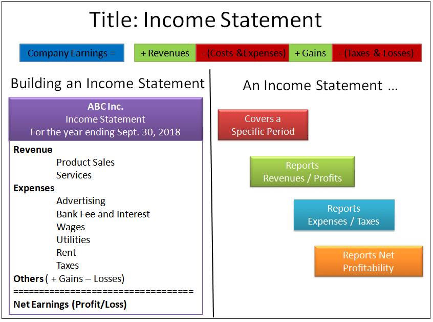 The Bottom Line An Income Statement