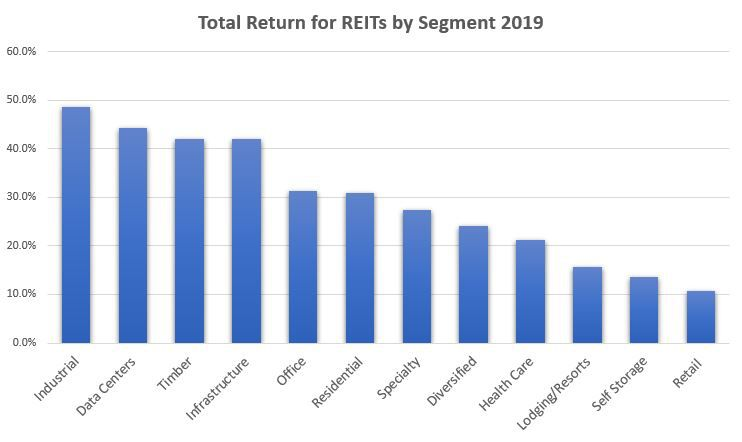 Total Returns for REITs 2019