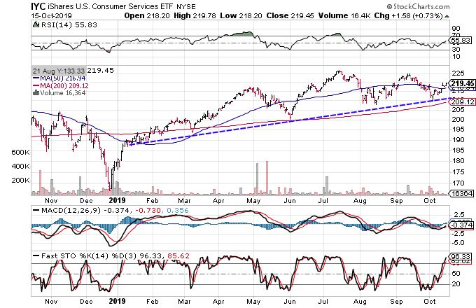 Charts Suggest Consumer Services Sector Is Headed Higher