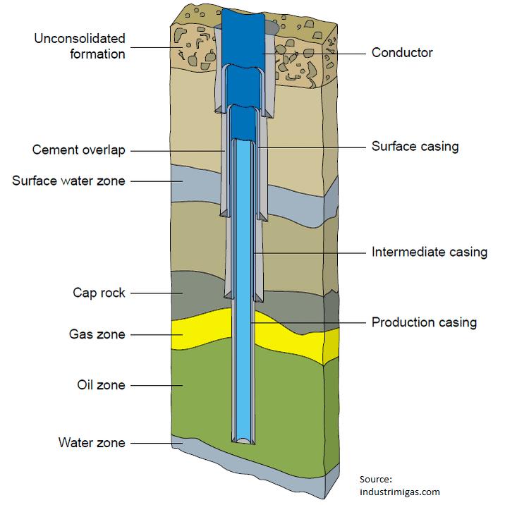 Wellbore encased in steel and cement