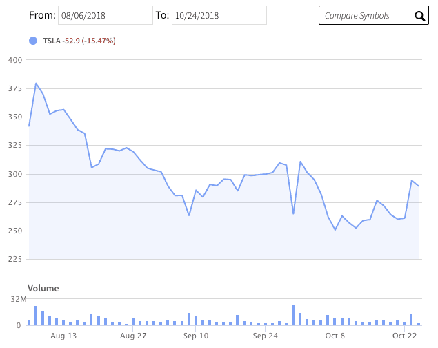Tesla Stock Quote >> How Tesla S Share Price Dropped 100 In 80 Days