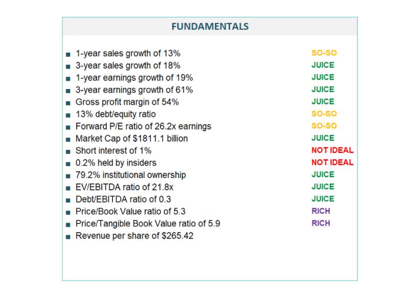 Fundamentals of Alphabet Inc. (GOOG)