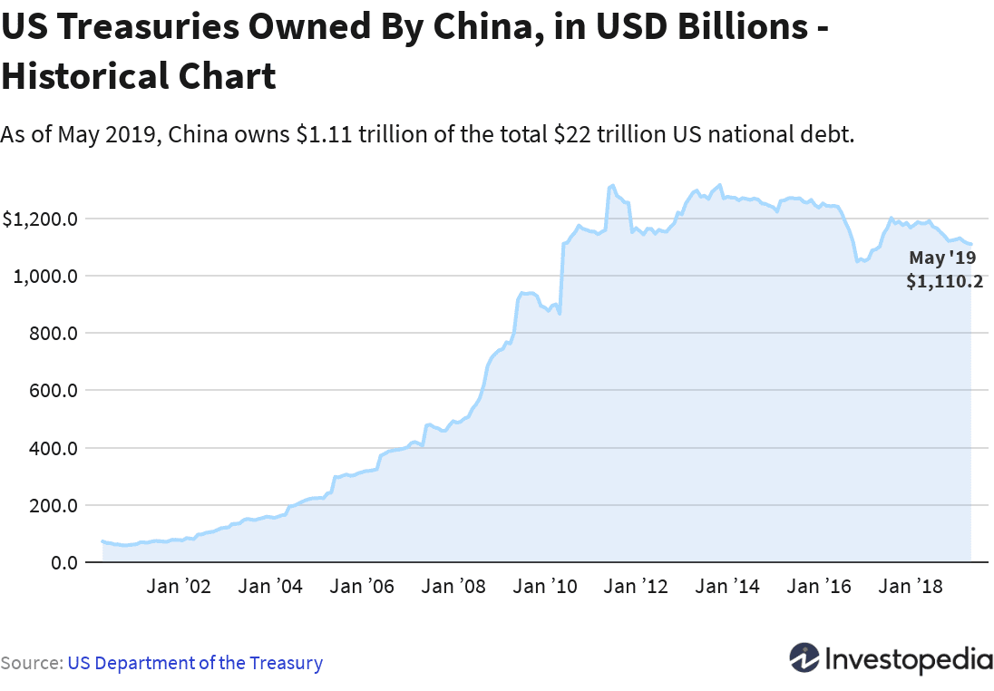 China S U Debt With Treasury Bonds