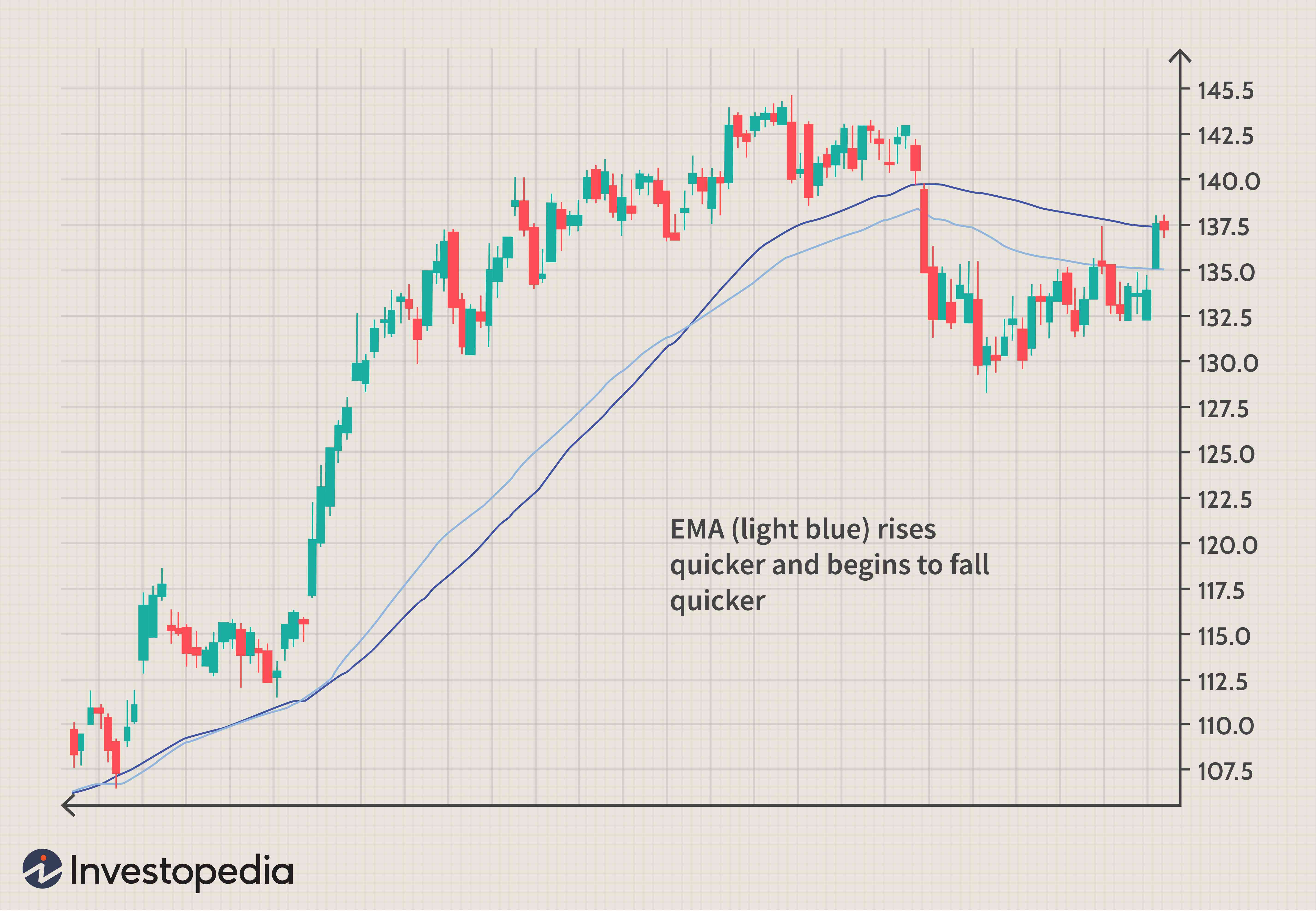 How to Use a Moving Average to Buy Stocks
