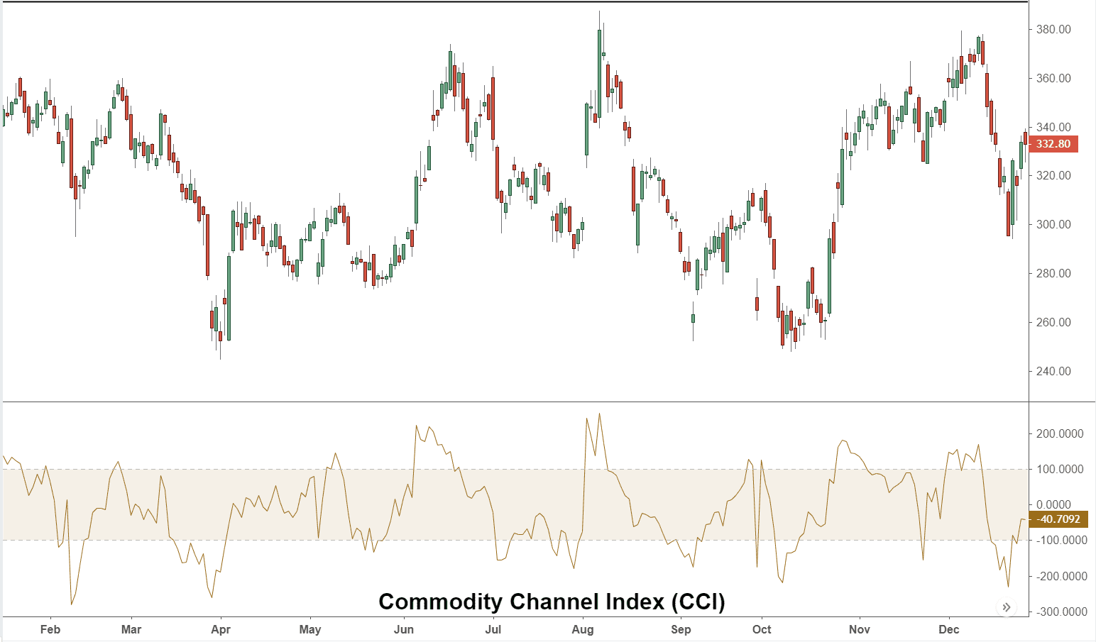Commodity Channel Index - CCI Definition and Uses