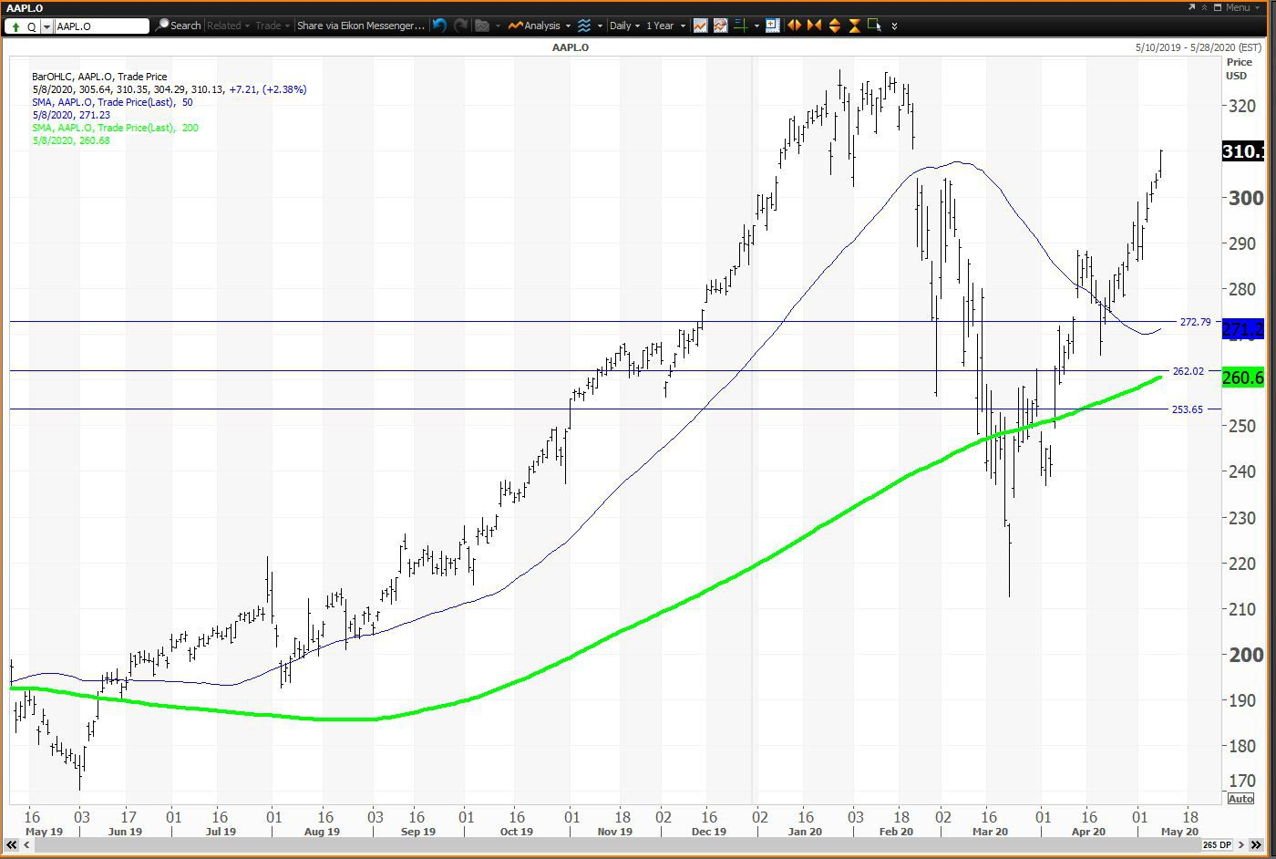 Daily chart showing the share price performance of Apple Inc. (AAPL)
