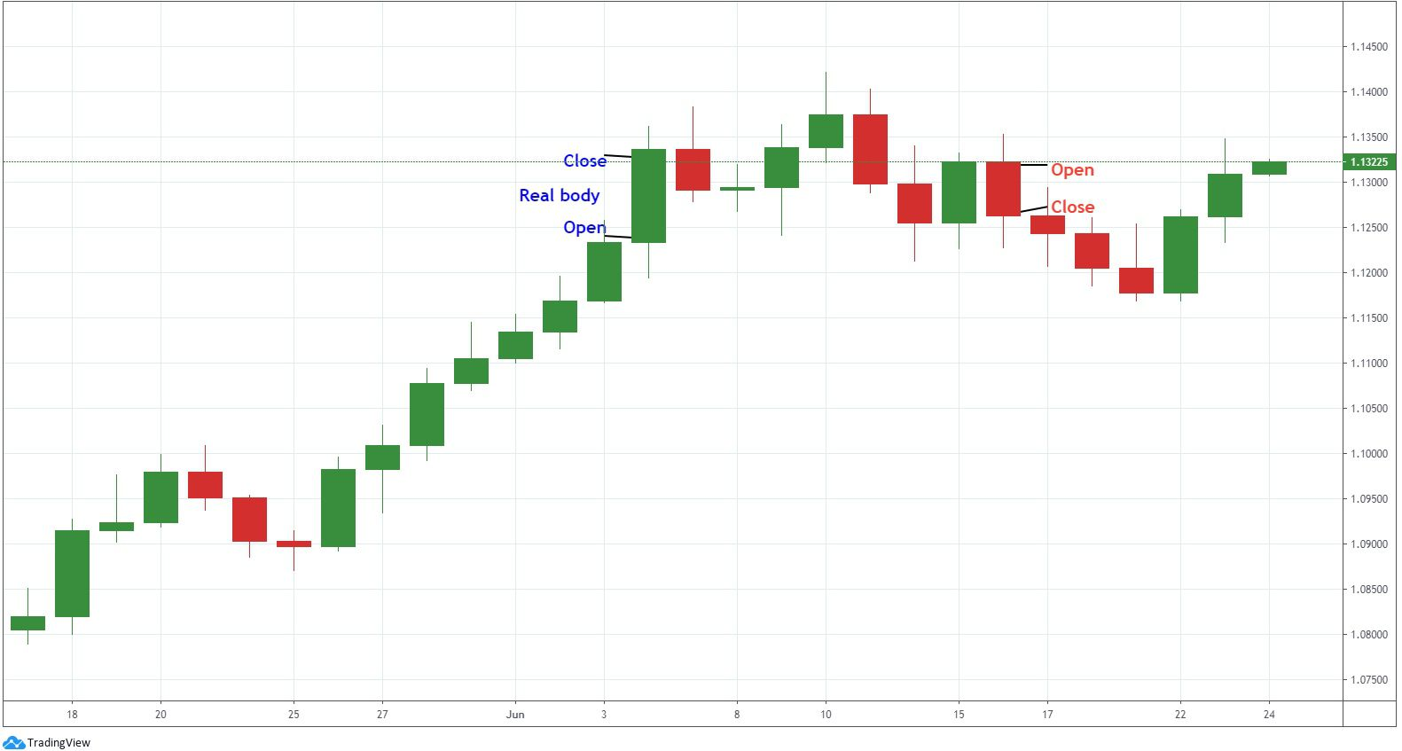 Candlestick real bodies on EURUSD chart