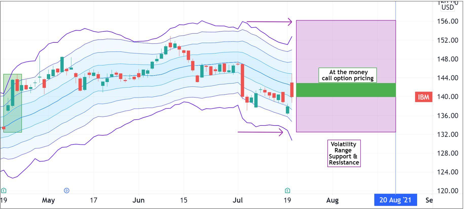 Volatility pattern for IBM