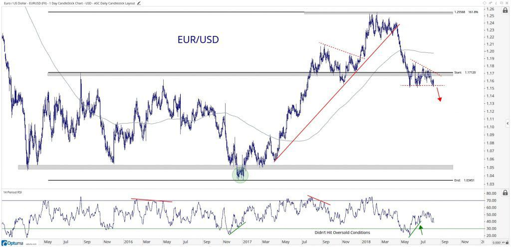Technical Chart Showing The Performance Of Euro Vs U S Dollar Eur