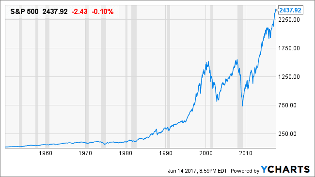 Why the s p will rise a look at the numbers spy