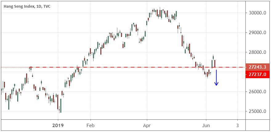 Performance of the Hang Seng Index