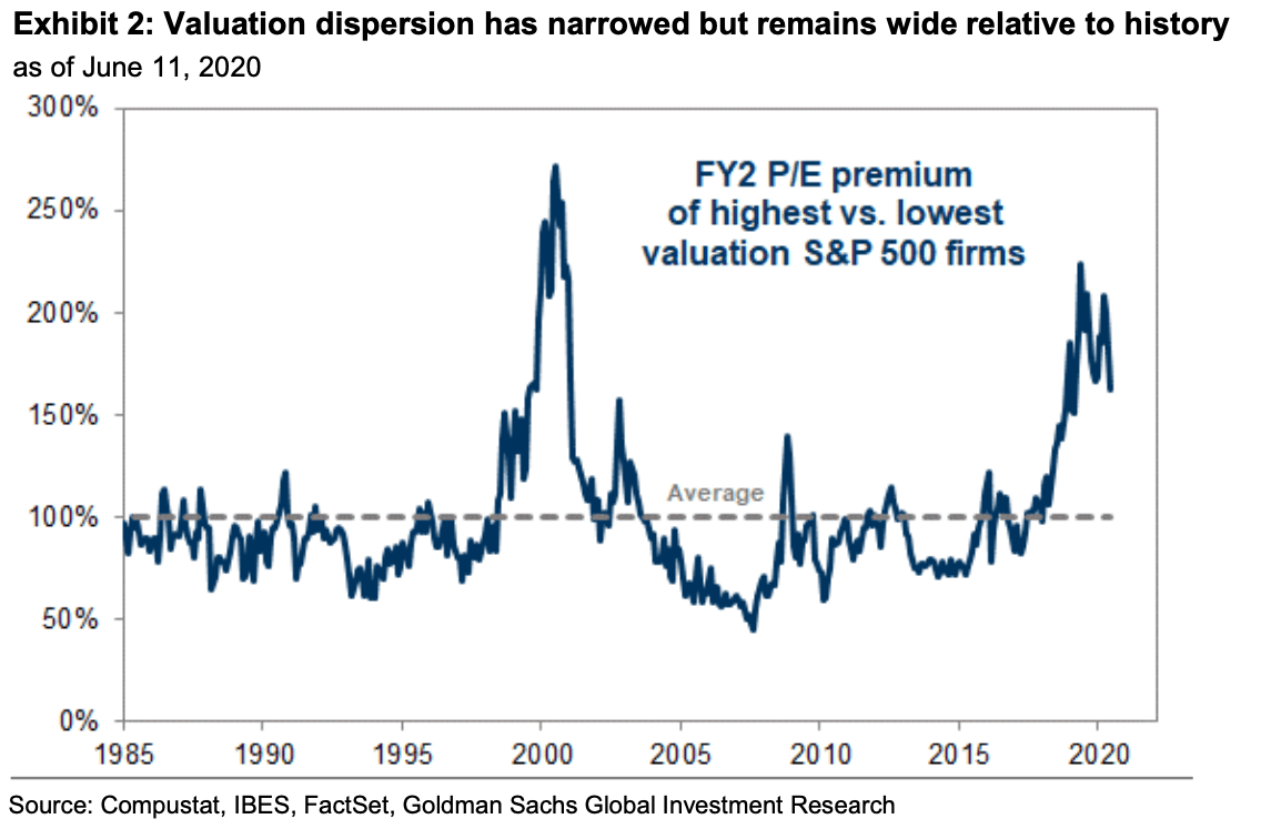 valuations dispersion