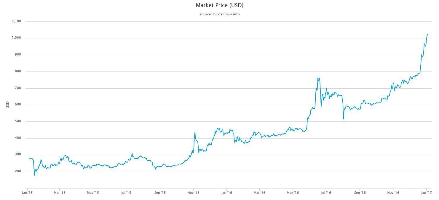 Bitcoin Price 2 Years