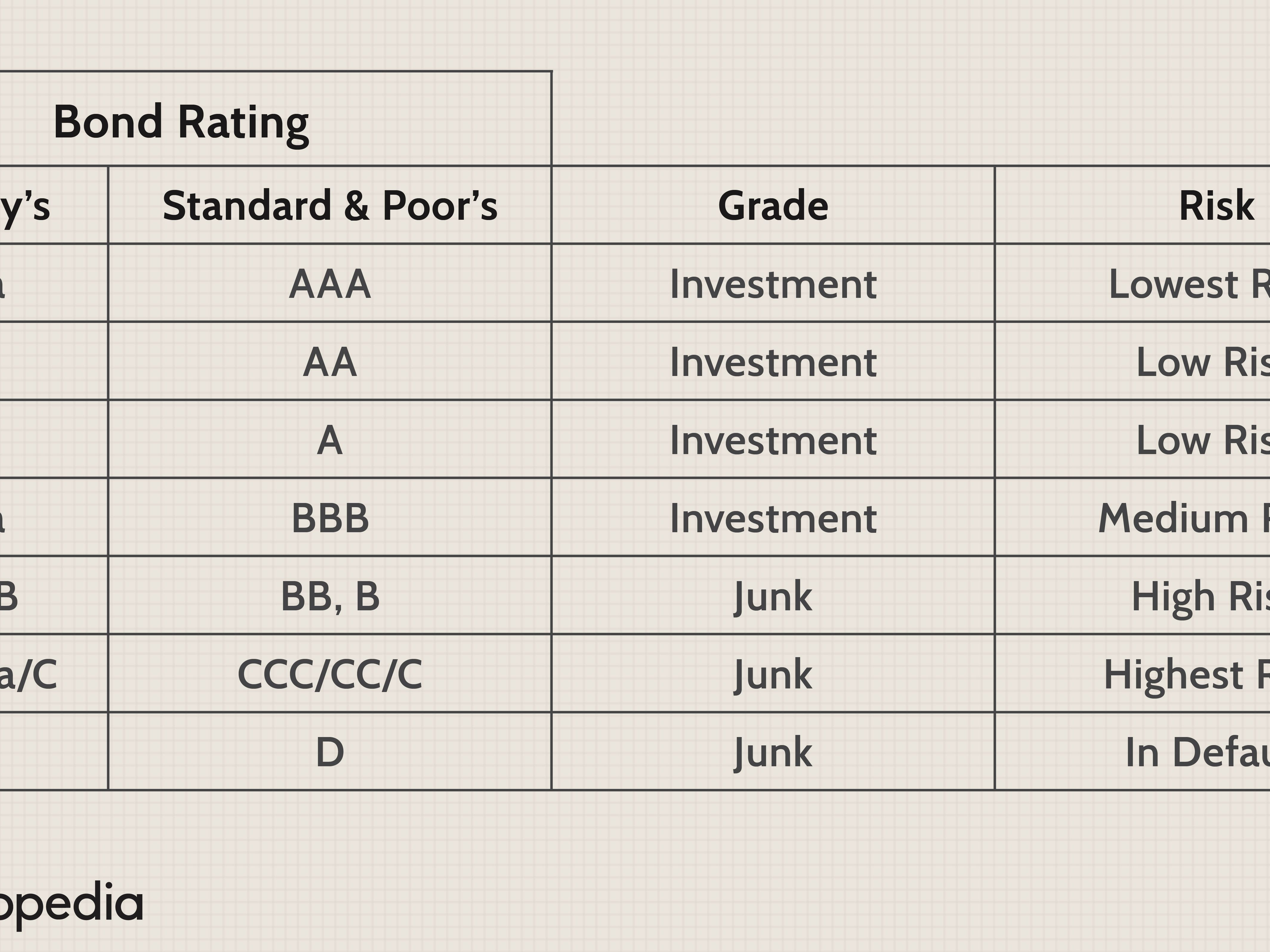 investment grade refers to the power