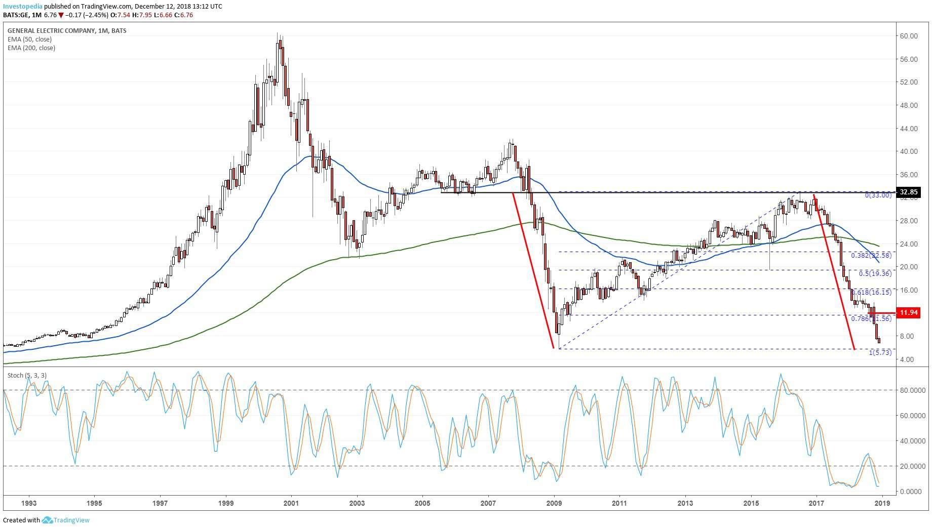General Electric Testing 2009 Bear Market Low