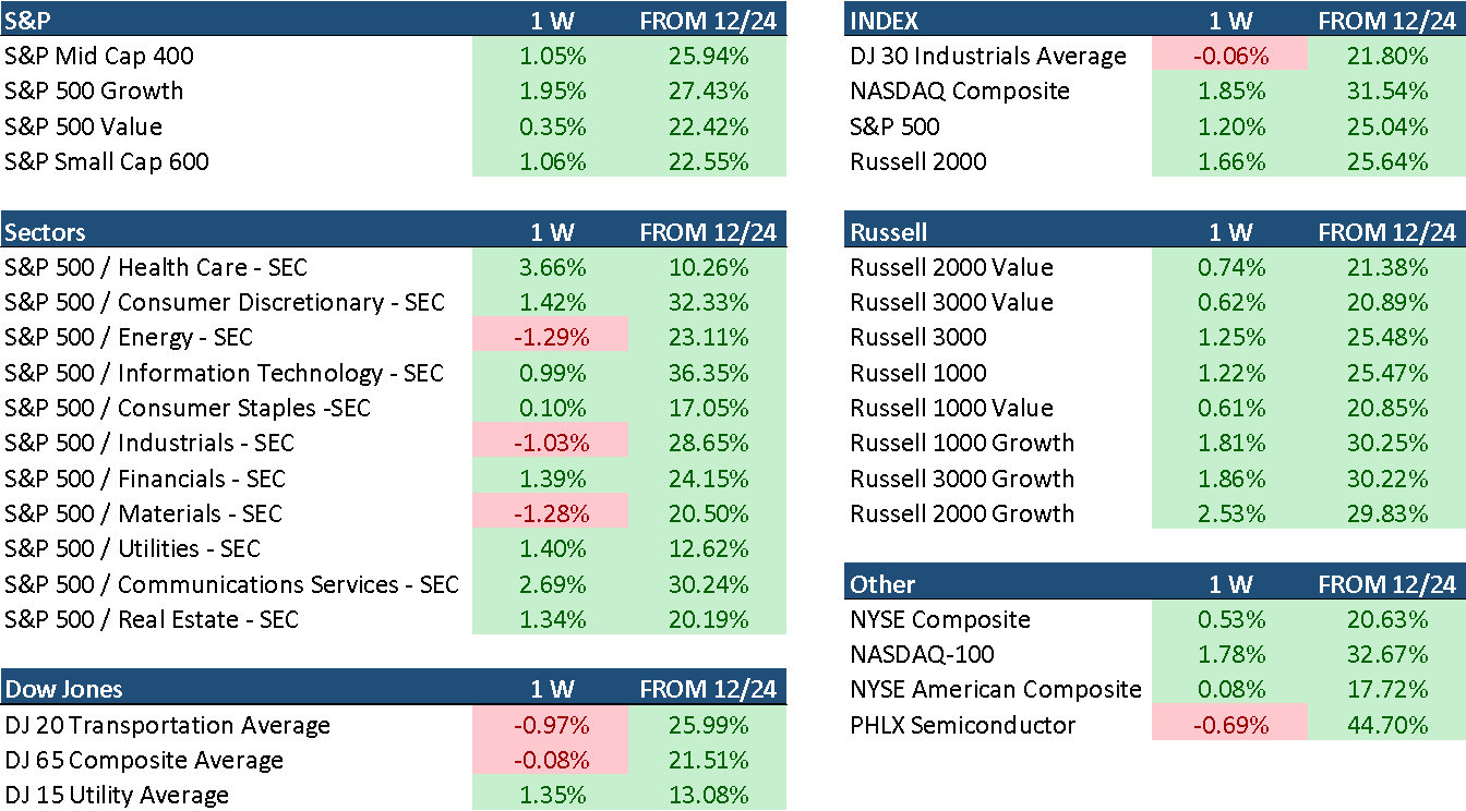 Performance of major indexes over past week and since Dec. 24 lows
