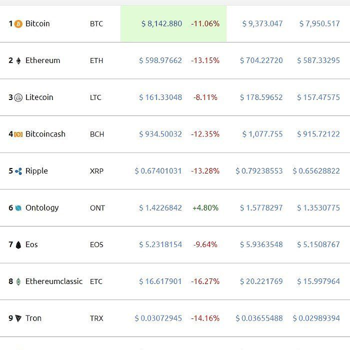 Ethereum Ripple Tron Bitcoin Cash And Neo All Plummeted More Than 10 Today