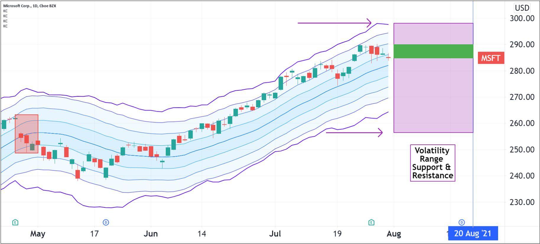 Volatility pattern for Microsoft Corporation (MSFT)