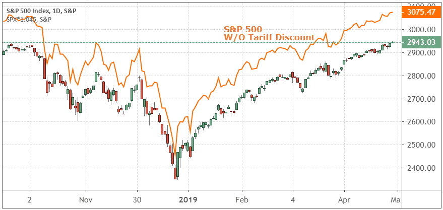 Performance of the S&P 500 Index with and without tariff discount
