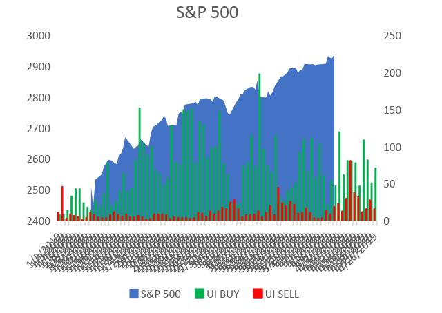 Unusual institutional (UI) signals in the S&P 500