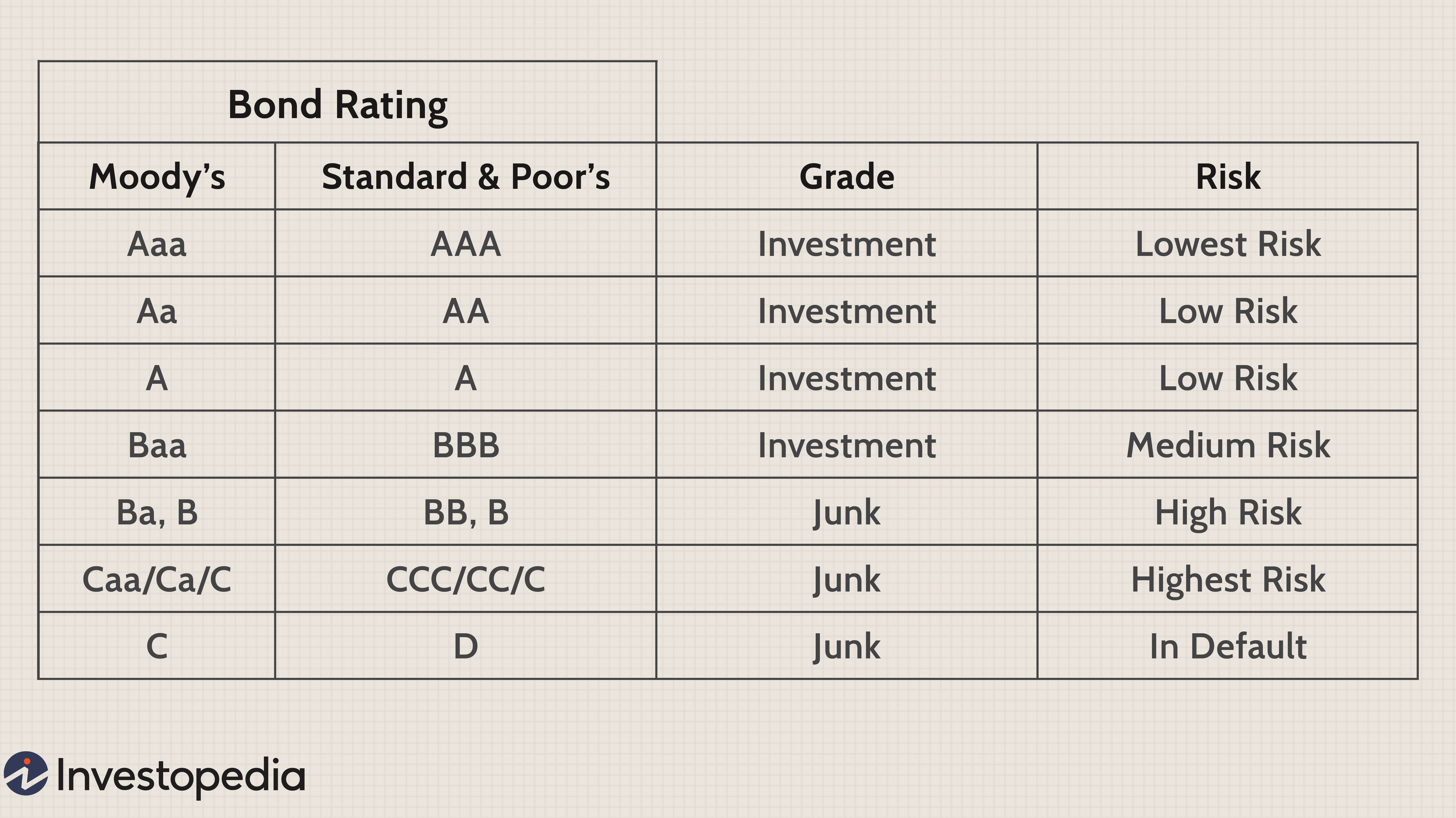 B1 b+ rating investment grade forex introducing brokers