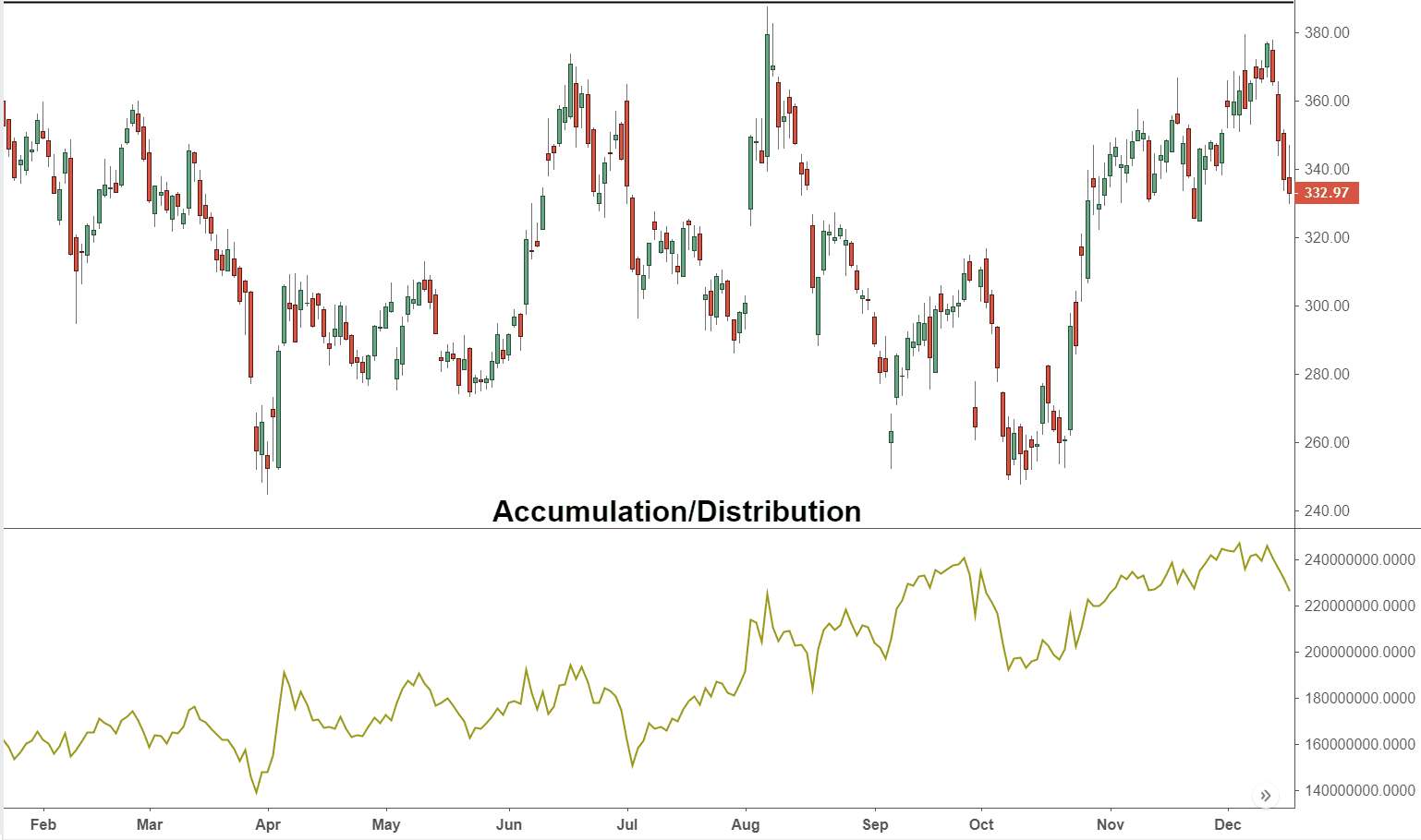 Accumulation/Distribution Indicator - A/D Definition and Uses