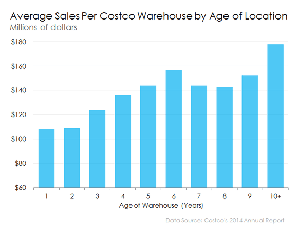 How Much Does a Costco Store Sell Each Year?