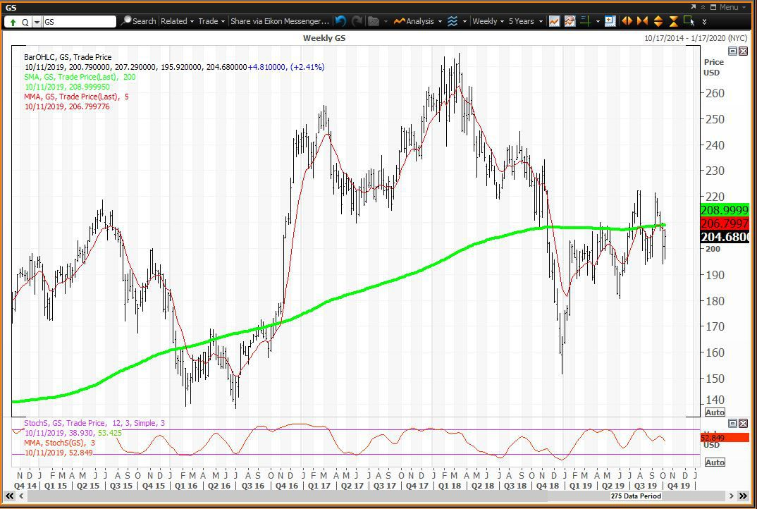 Weekly chart showing the share price performance of The Goldman Sachs Group, Inc. (GS)
