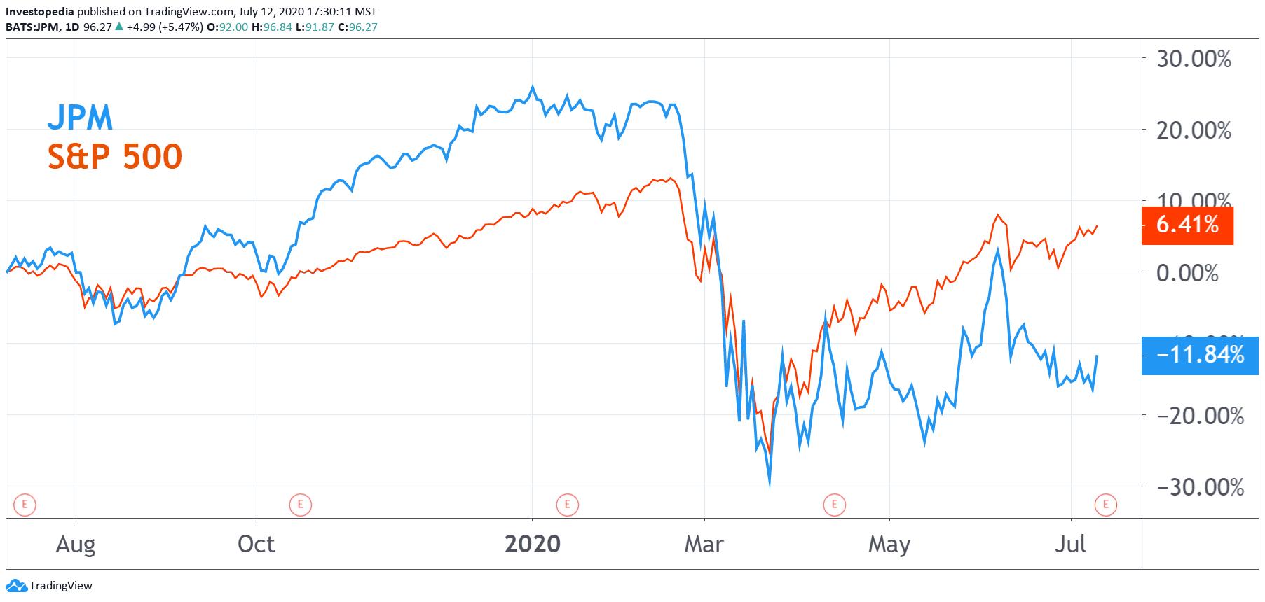 JPM vs. S&P 500 1-Year Performance