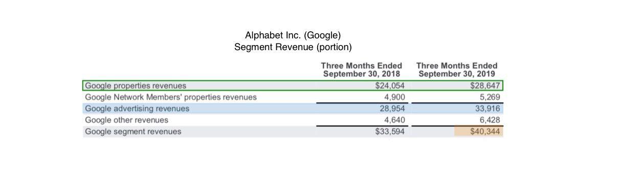 Alphabet or Google Revenue 2019