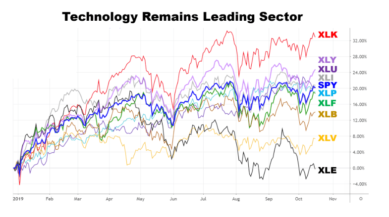 Which Sectors Are Poised to Move Higher?